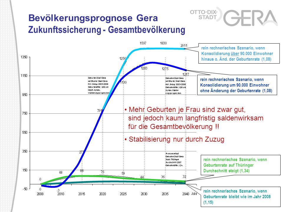Bevölkerungsprognose Gera Zukunftssicherung - Gesamtbevölkerung rein rechnerisches Szenario, wenn Geburtenrate bleibt wie im Jahr 2008 (1,15) rein rec