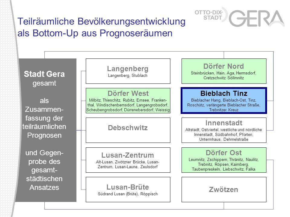 Stadt Gera gesamt als Zusammen- fassung der teilräumlichen Prognosen und Gegen- probe des gesamt- städtischen Ansatzes Teilräumliche Bevölkerungsentwi