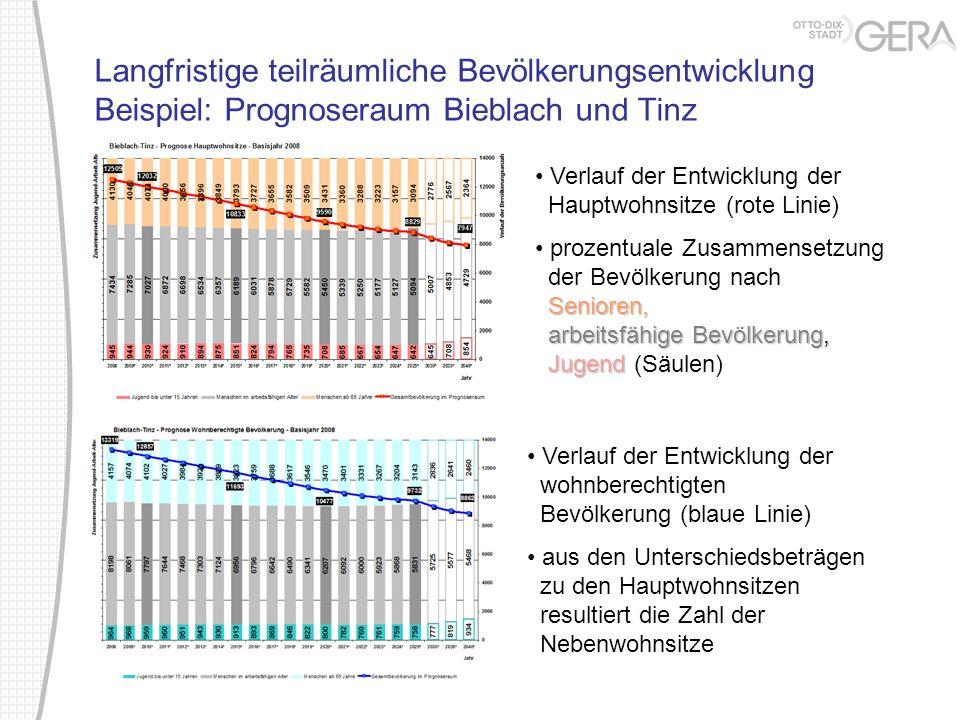 Langfristige teilräumliche Bevölkerungsentwicklung Beispiel: Prognoseraum Bieblach und Tinz Verlauf der Entwicklung der Hauptwohnsitze (rote Linie) Se