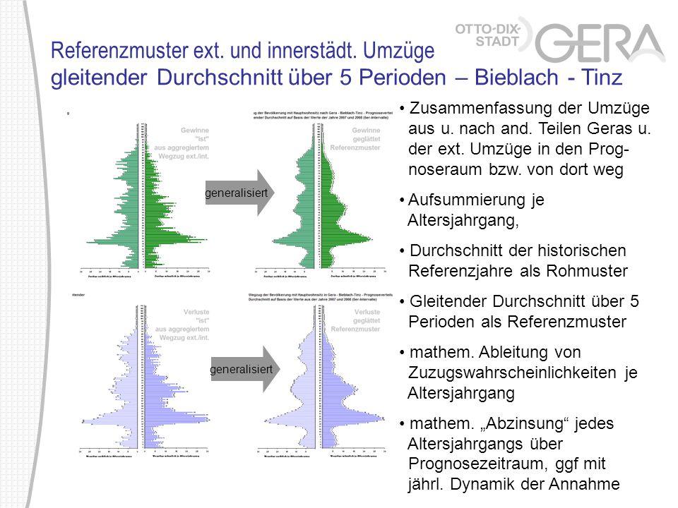 Referenzmuster ext. und innerstädt. Umzüge gleitender Durchschnitt über 5 Perioden – Bieblach - Tinz generalisiert Zusammenfassung der Umzüge aus u. n