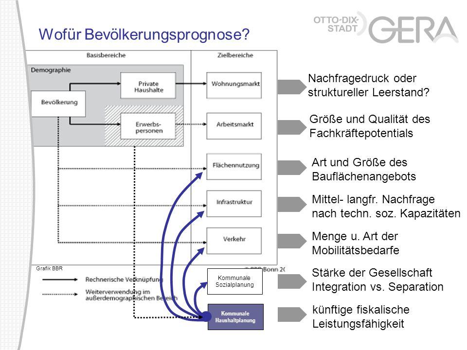 Wofür Bevölkerungsprognose? Kommunale Sozialplanung Kommunale Haushaltplanung Nachfragedruck oder struktureller Leerstand? Größe und Qualität des Fach