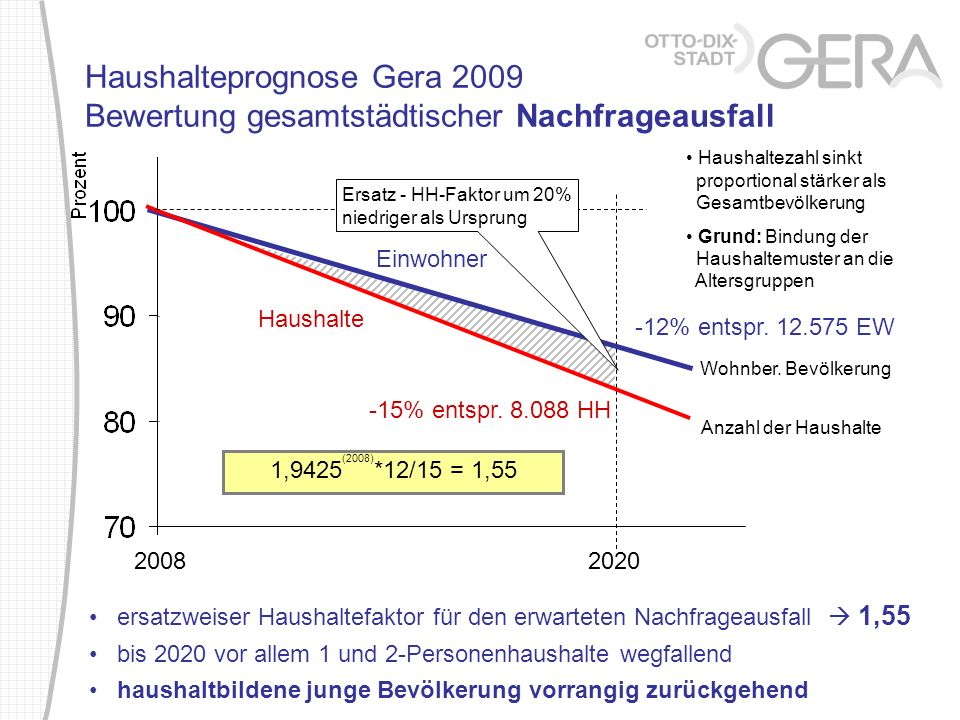 ersatzweiser Haushaltefaktor für den erwarteten Nachfrageausfall 1,55 bis 2020 vor allem 1 und 2-Personenhaushalte wegfallend haushaltbildene junge Be
