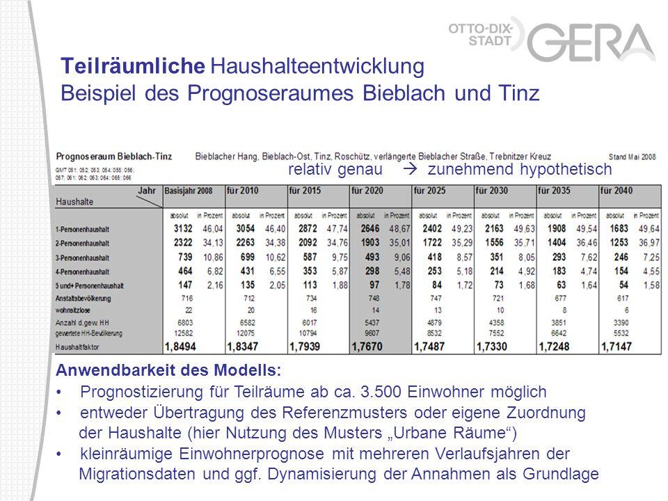 Teilräumliche Haushalteentwicklung Beispiel des Prognoseraumes Bieblach und Tinz Anwendbarkeit des Modells: Prognostizierung für Teilräume ab ca. 3.50