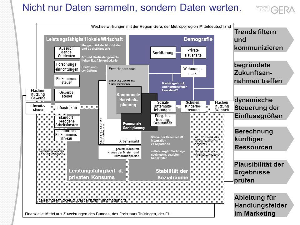 Nicht nur Daten sammeln, sondern Daten werten. Finanzielle Mittel aus Zuweisungen des Bundes, des Freistaats Thüringen, der EU Wechselwirkungen mit de