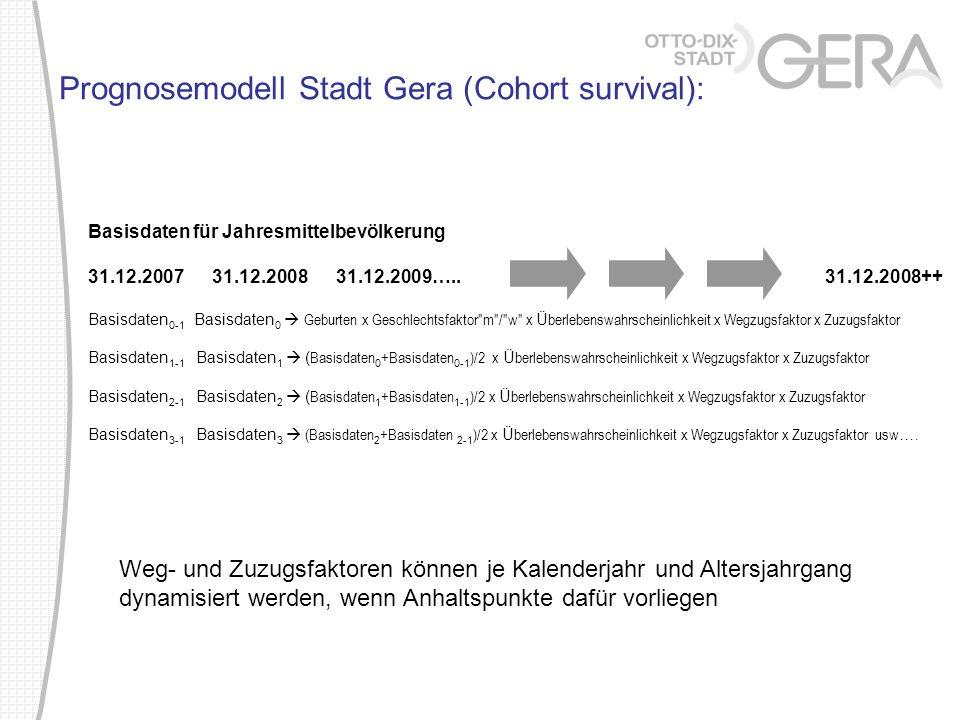 Verlauf des Altersbaumes Beispiel des Prognoseraumes Bieblach und Tinz 2008201020152020 2025203020352040