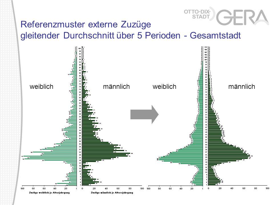 Referenzmuster externe Zuzüge gleitender Durchschnitt über 5 Perioden - Gesamtstadt weiblich männlich