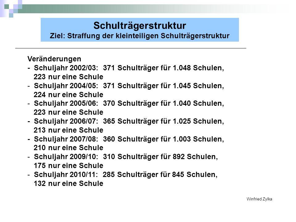 Schulträgerstruktur Ziel: Straffung der kleinteiligen Schulträgerstruktur Veränderungen - Schuljahr 2002/03: 371 Schulträger für 1.048 Schulen, 223 nu