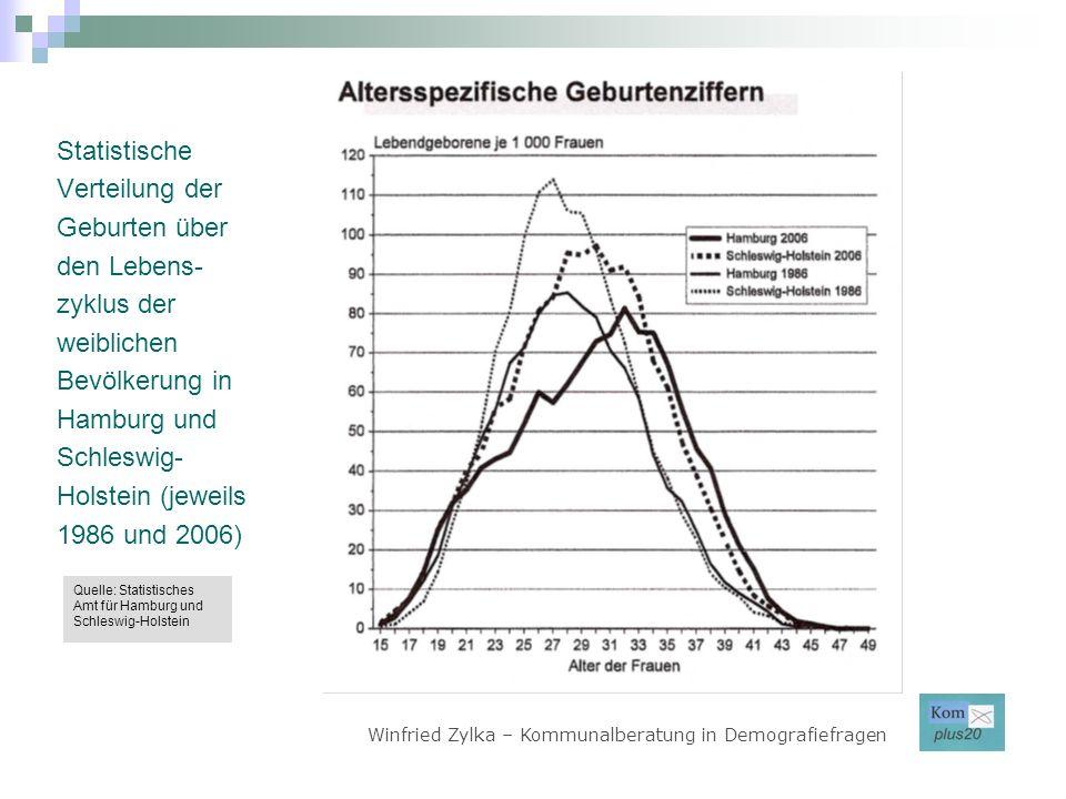 Statistische Verteilung der Geburten über den Lebens- zyklus der weiblichen Bevölkerung in Hamburg und Schleswig- Holstein (jeweils 1986 und 2006) Win
