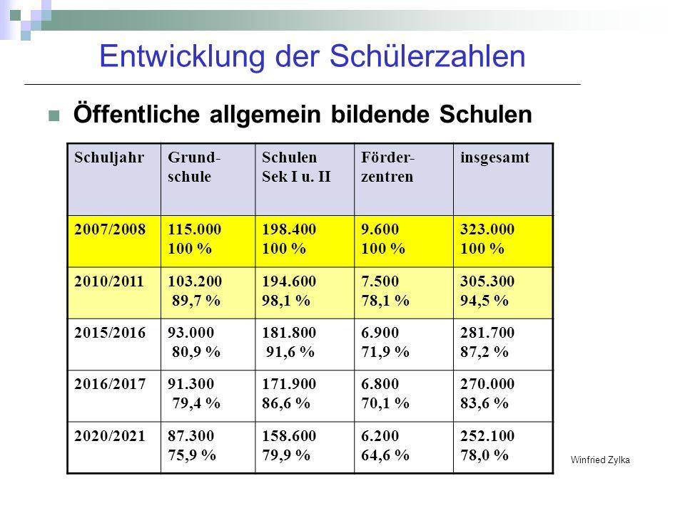 Entwicklung der Schülerzahlen Öffentliche allgemein bildende Schulen SchuljahrGrund- schule Schulen Sek I u. II Förder- zentren insgesamt 2007/2008115