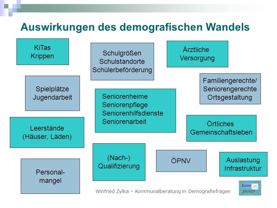 Winfried Zylka – Kommunalberatung in Demografiefragen Auswirkungen des demografischen Wandels Schulgrößen Schulstandorte Schülerbeförderung KiTas Krip