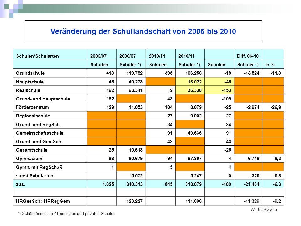 Veränderung der Schullandschaft von 2006 bis 2010 Winfried Zylka Schulen/Schularten2006/07 2010/11 Diff. 06-10 SchulenSchüler *)SchulenSchüler *)Schul