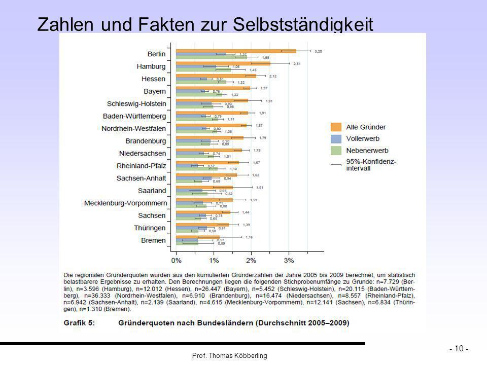 Prof. Thomas Köbberling - 10 - Zahlen und Fakten zur Selbstständigkeit