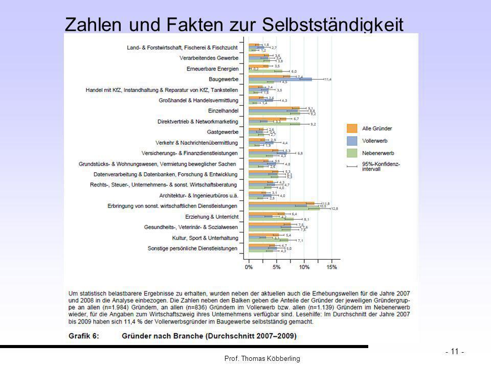 Prof. Thomas Köbberling - 11 - Zahlen und Fakten zur Selbstständigkeit