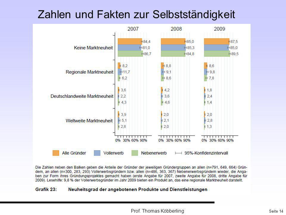 Seite 14 Prof. Thomas Köbberling Zahlen und Fakten zur Selbstständigkeit
