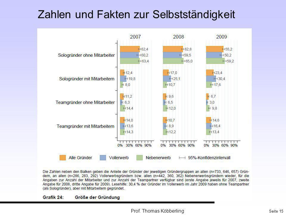 Seite 15 Prof. Thomas Köbberling Zahlen und Fakten zur Selbstständigkeit