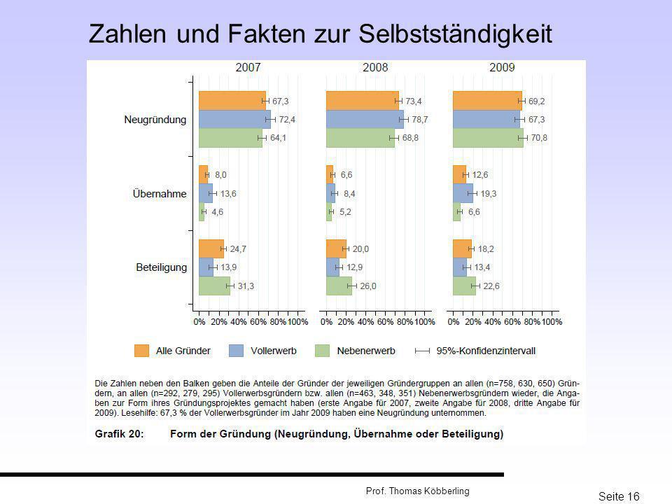 Seite 16 Prof. Thomas Köbberling Zahlen und Fakten zur Selbstständigkeit
