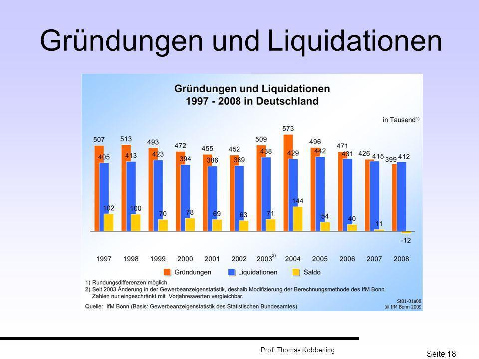 Seite 18 Prof. Thomas Köbberling Gründungen und Liquidationen