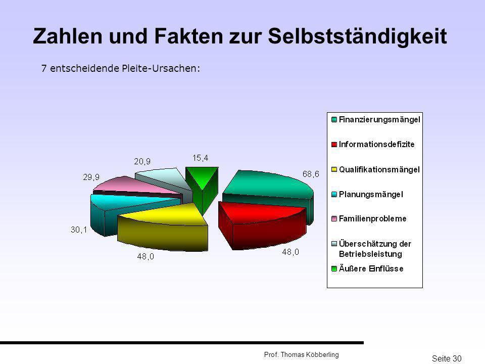 Seite 30 Prof. Thomas Köbberling 7 entscheidende Pleite-Ursachen: Zahlen und Fakten zur Selbstständigkeit
