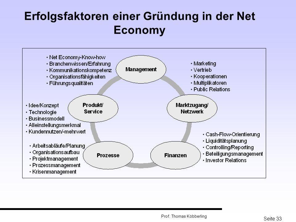Seite 33 Prof. Thomas Köbberling Erfolgsfaktoren einer Gründung in der Net Economy