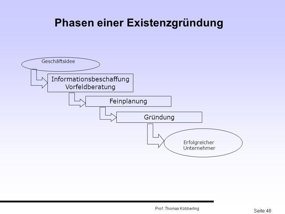 Seite 46 Prof. Thomas Köbberling Geschäftsidee Phasen einer Existenzgründung Informationsbeschaffung Vorfeldberatung Feinplanung Gründung Erfolgreiche