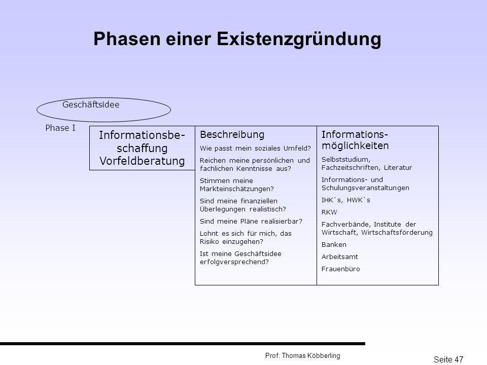 Seite 47 Prof. Thomas Köbberling Geschäftsidee Phase I Informationsbe- schaffung Vorfeldberatung Beschreibung Wie passt mein soziales Umfeld? Reichen