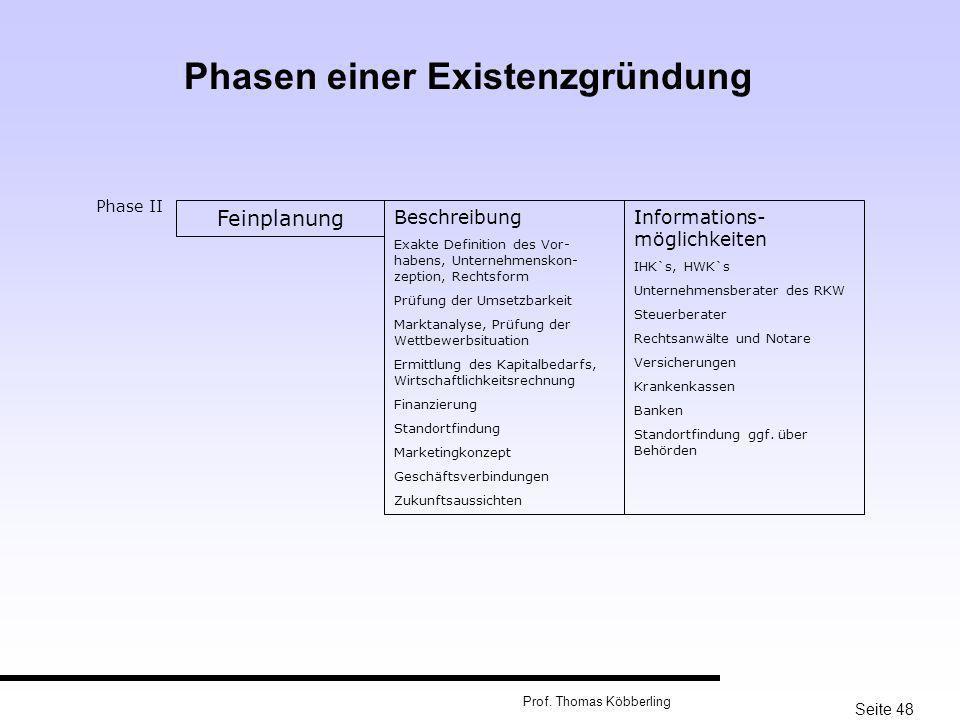 Seite 48 Prof. Thomas Köbberling Phase II Feinplanung Beschreibung Exakte Definition des Vor- habens, Unternehmenskon- zeption, Rechtsform Prüfung der