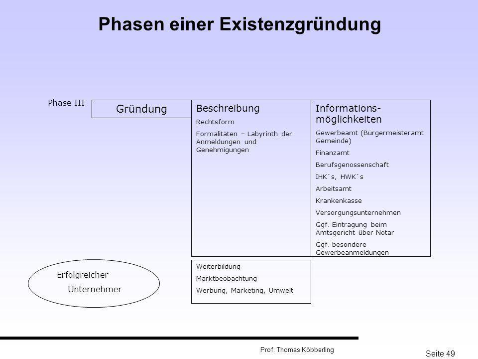 Seite 49 Prof. Thomas Köbberling Phase III Gründung Beschreibung Rechtsform Formalitäten – Labyrinth der Anmeldungen und Genehmigungen Informations- m