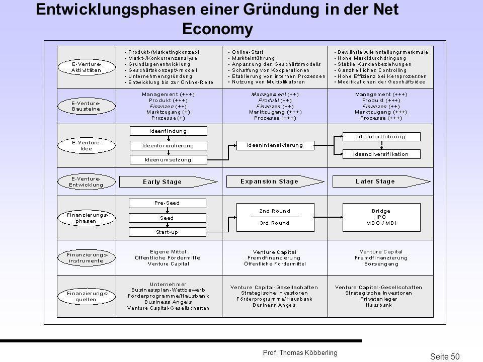Seite 50 Prof. Thomas Köbberling Entwicklungsphasen einer Gründung in der Net Economy