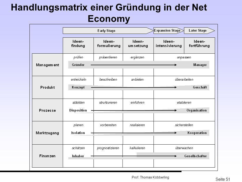 Seite 51 Prof. Thomas Köbberling Handlungsmatrix einer Gründung in der Net Economy