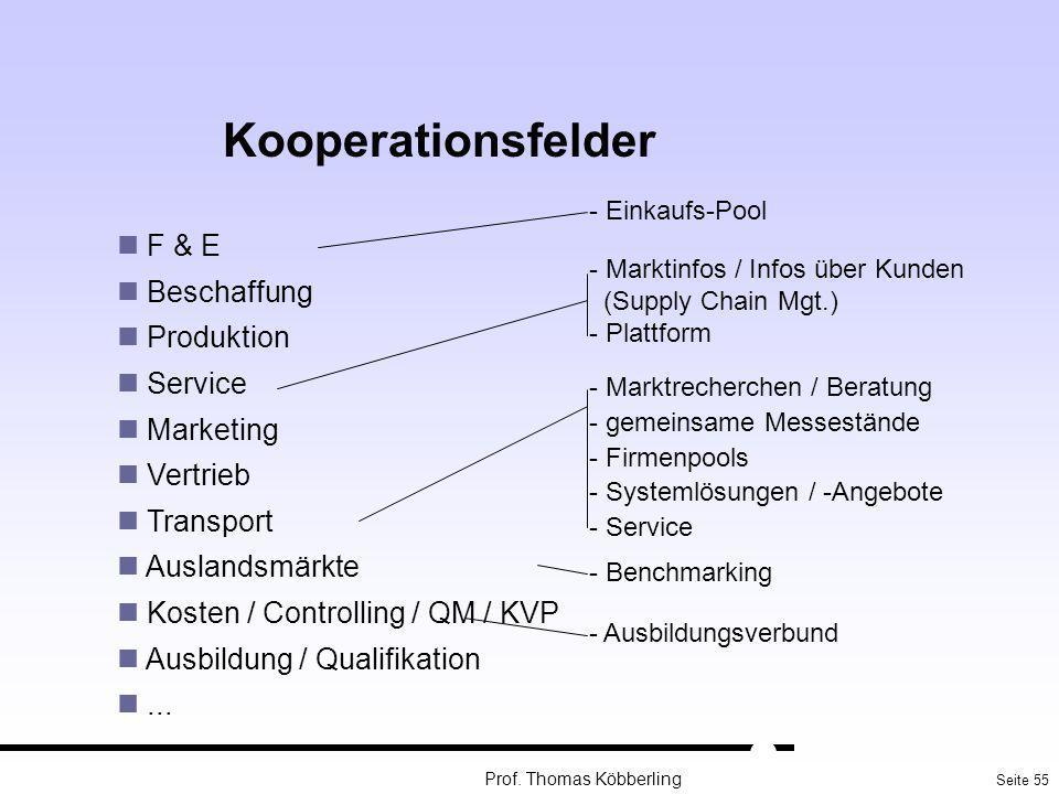 Seite 55 Prof. Thomas Köbberling Kooperationsfelder F & E Beschaffung Produktion Service Marketing Vertrieb Transport Auslandsmärkte Kosten / Controll
