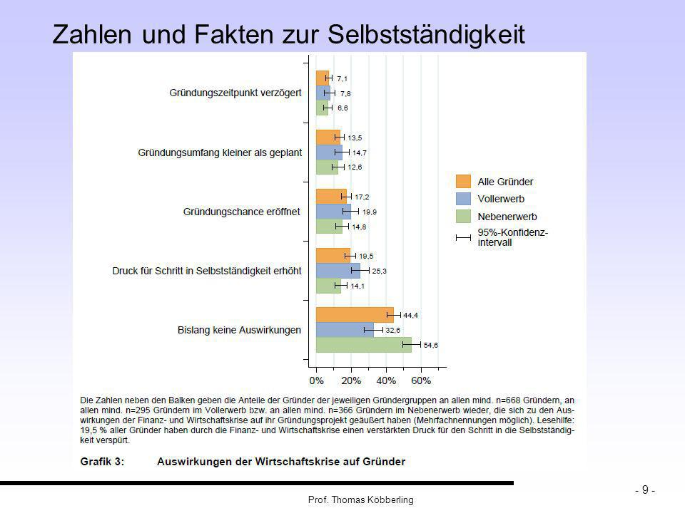 Prof. Thomas Köbberling - 9 - Zahlen und Fakten zur Selbstständigkeit