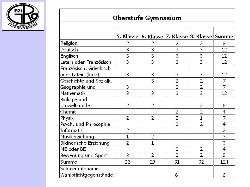 Stundentafel Oberstufe Gymnasium GRG 21 / September 2005
