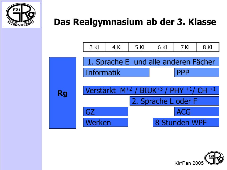 Das Realgymnasium ab der 3.Klasse 3.Kl4.Kl5.Kl6.Kl7.Kl8.Kl 1.