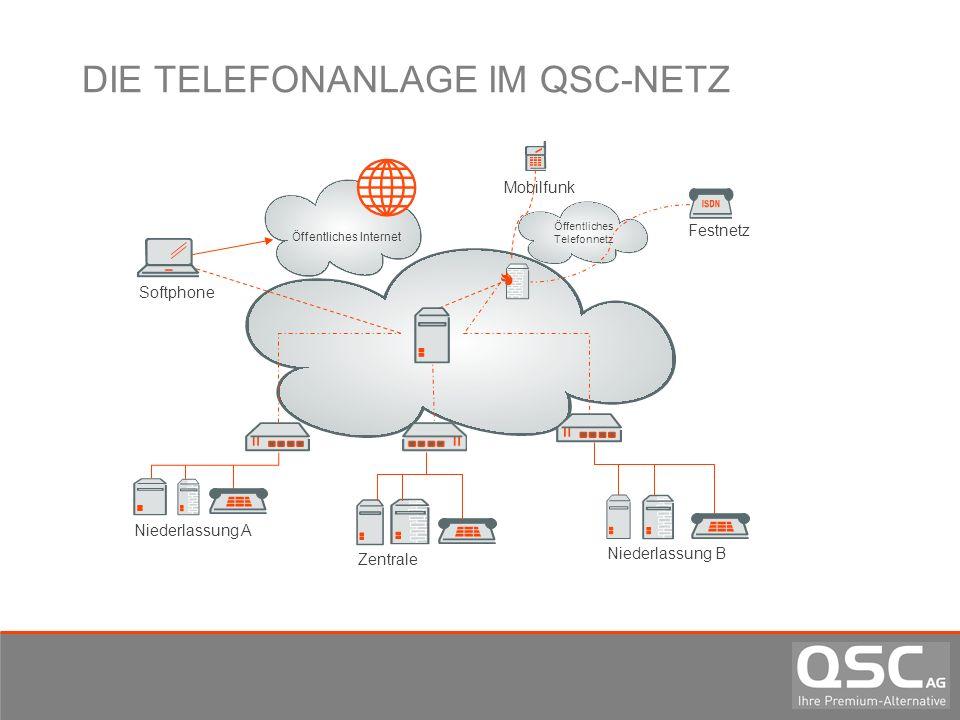 DIE TELEFONANLAGE IM QSC-NETZ Softphone Öffentliches Telefonnetz Mobilfunk Zentrale Niederlassung A Niederlassung B Festnetz Öffentliches Internet
