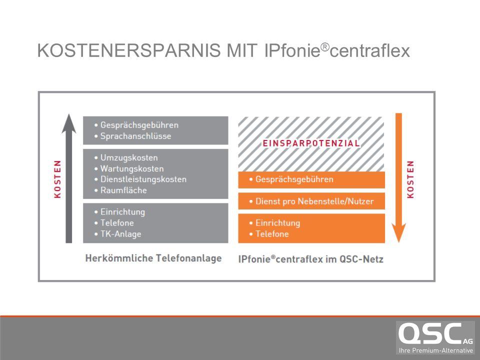KOSTENERSPARNIS MIT IPfonie ® centraflex
