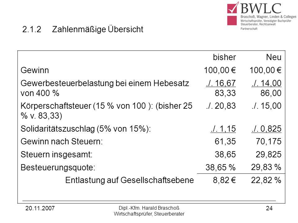 20.11.2007 Dipl.-Kfm. Harald Braschoß Wirtschaftsprüfer, Steuerberater 24 2.1.2 Zahlenmäßige Übersicht bisher Gewinn100,00 Gewerbesteuerbelastung bei