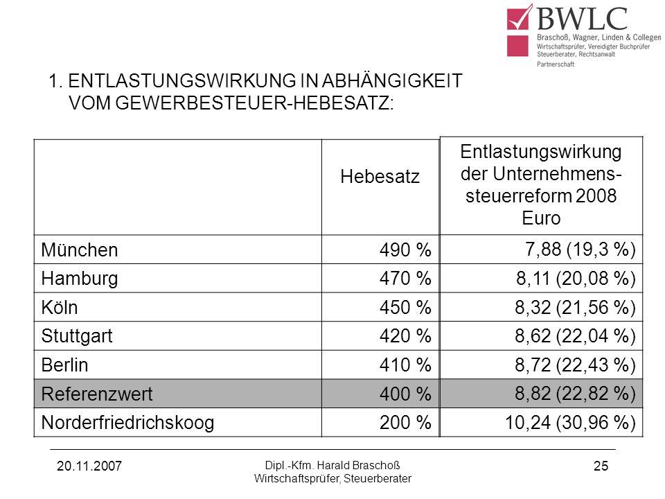 20.11.2007 Dipl.-Kfm. Harald Braschoß Wirtschaftsprüfer, Steuerberater 25 1. ENTLASTUNGSWIRKUNG IN ABHÄNGIGKEIT VOM GEWERBESTEUER-HEBESATZ: Hebesatz M