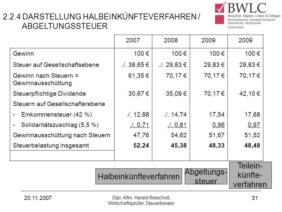 20.11.2007 Dipl.-Kfm. Harald Braschoß Wirtschaftsprüfer, Steuerberater 31 2.2.4 DARSTELLUNG HALBEINKÜNFTEVERFAHREN / ABGELTUNGSSTEUER 200720082009 Gew
