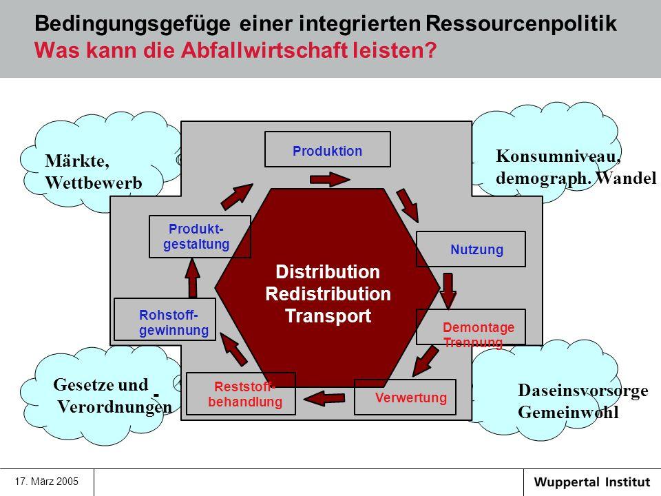 17. März 2005 Was kann die Abfallwirtschaft leisten? Bedingungsgefüge einer integrierten Ressourcenpolitik Was kann die Abfallwirtschaft leisten? Märk