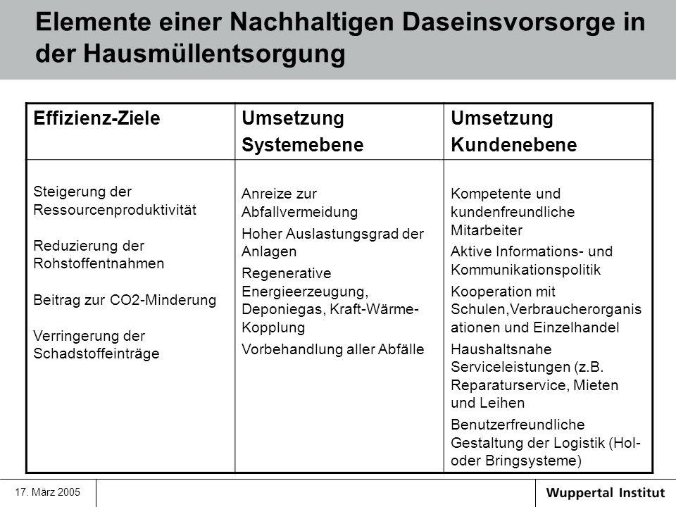 17. März 2005 Elemente einer Nachhaltigen Daseinsvorsorge in der Hausmüllentsorgung Effizienz-ZieleUmsetzung Systemebene Umsetzung Kundenebene Steiger