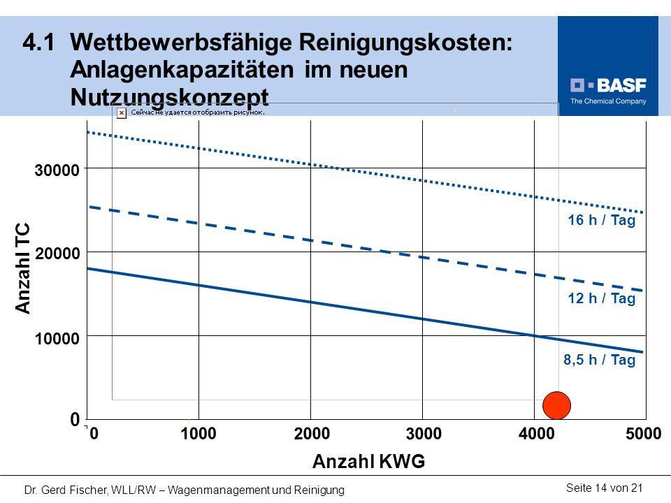 Seite 14 von 21 Dr. Gerd Fischer, WLL/RW – Wagenmanagement und Reinigung 4.1 Wettbewerbsfähige Reinigungskosten: Anlagenkapazitäten im neuen Nutzungsk