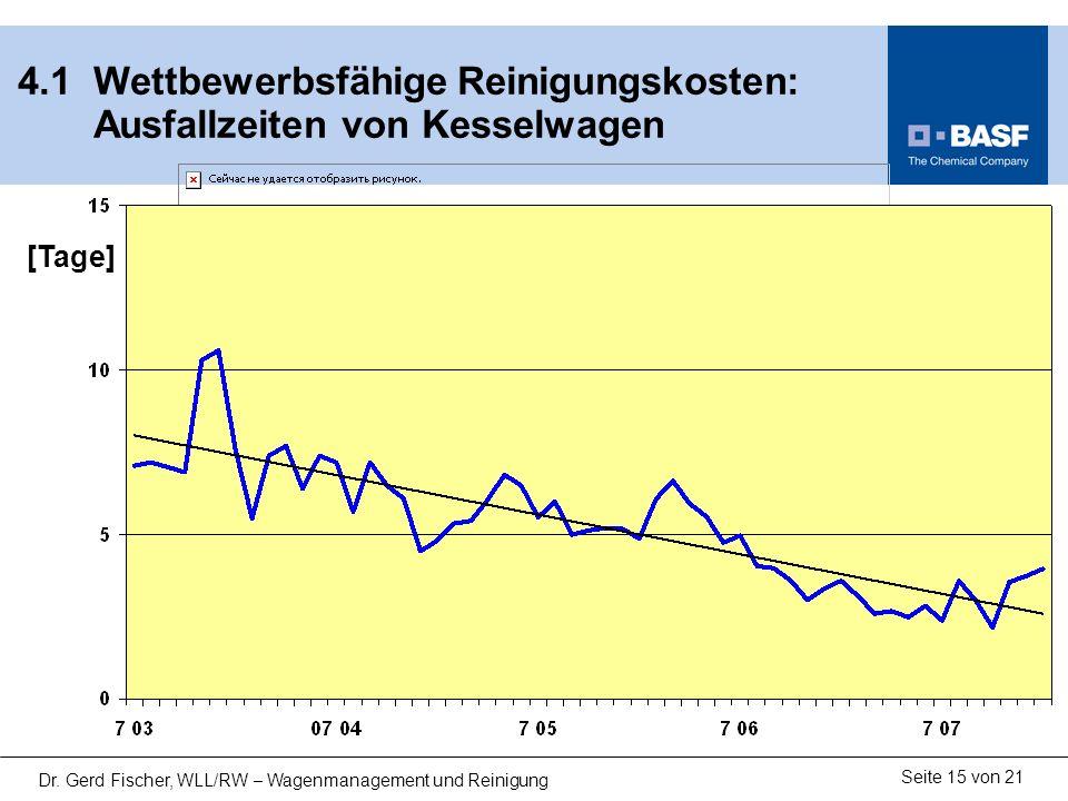 Seite 15 von 21 Dr. Gerd Fischer, WLL/RW – Wagenmanagement und Reinigung 4.1 Wettbewerbsfähige Reinigungskosten: Ausfallzeiten von Kesselwagen [Tage]