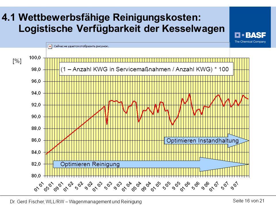Seite 16 von 21 Dr. Gerd Fischer, WLL/RW – Wagenmanagement und Reinigung 4.1 Wettbewerbsfähige Reinigungskosten: Logistische Verfügbarkeit der Kesselw