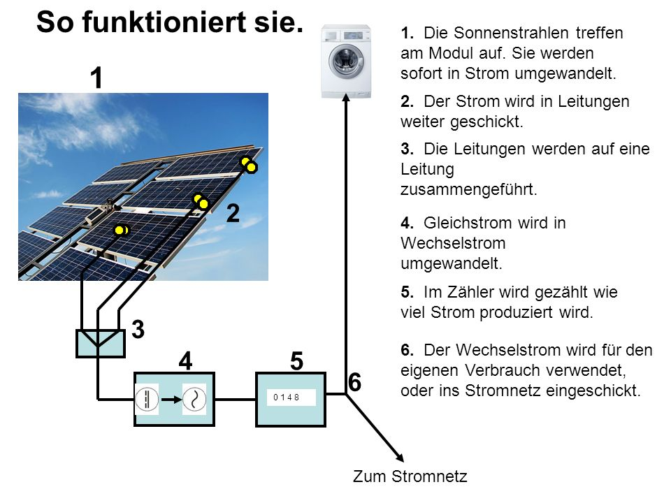 So funktioniert sie. 0 1 4 8 Zum Stromnetz 1 2 3 45 6 1. Die Sonnenstrahlen treffen am Modul auf. Sie werden sofort in Strom umgewandelt. 2. Der Strom
