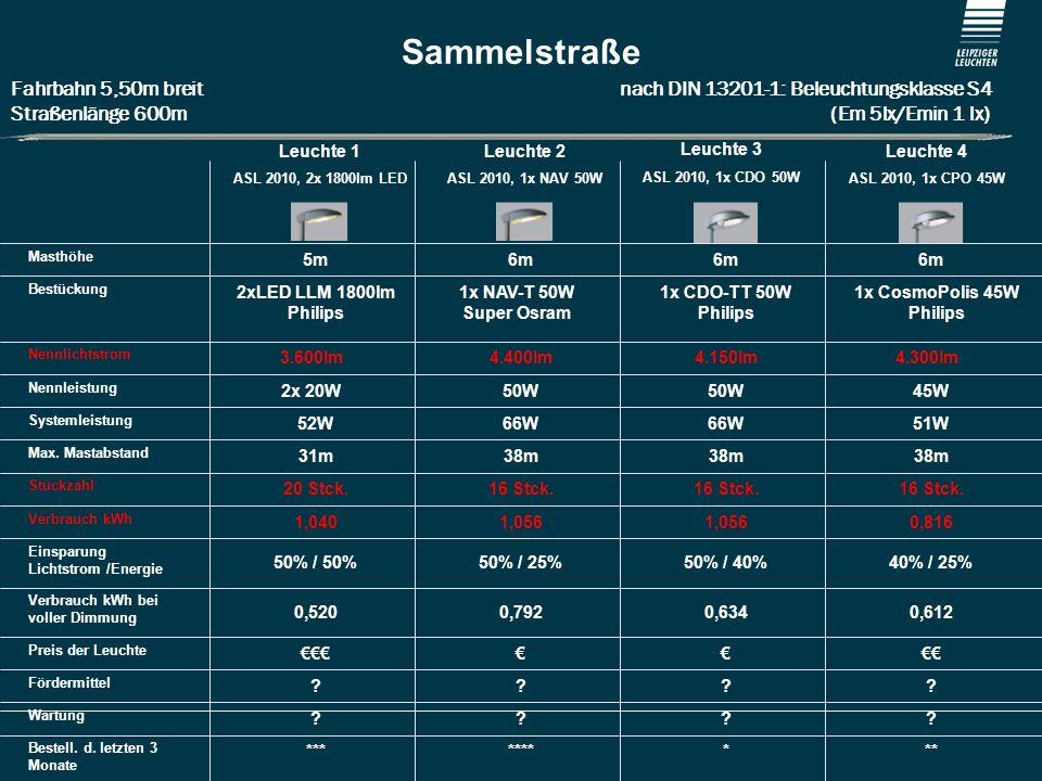Stadt Weißenhorn Sammelstraße Fahrbahn 5,50m breit nach DIN 13201-1: Beleuchtungsklasse S4 Straßenlänge 600m (Em 5lx/Emin 1 lx) Leuchte 1 ASL 2010, 2x