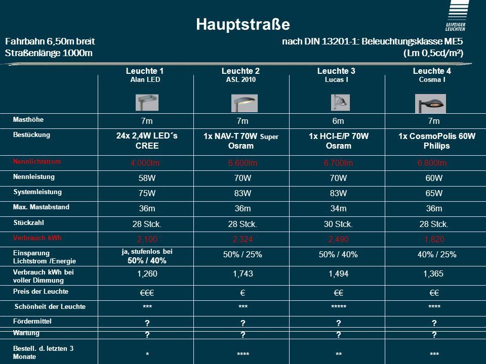 Stadt Weißenhorn Hauptstraße Fahrbahn 6,50m breit nach DIN 13201-1: Beleuchtungsklasse ME5 Straßenlänge 1000m (Lm 0,5cd/m²)