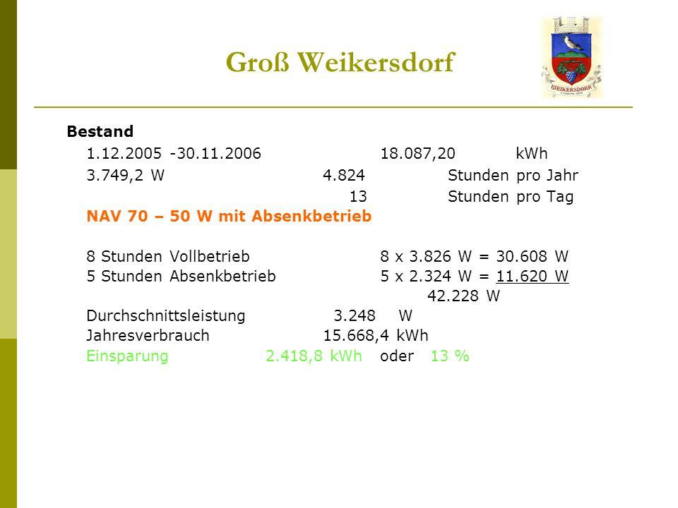 Groß Weikersdorf Bestand 1.12.2005 -30.11.200618.087,20 kWh 3.749,2 W 4.824 Stunden pro Jahr 13 Stunden pro Tag NAV 70 – 50 W mit Absenkbetrieb 8 Stunden Vollbetrieb8 x 3.826 W = 30.608 W 5 Stunden Absenkbetrieb5 x 2.324 W = 11.620 W 42.228 W Durchschnittsleistung 3.248 W Jahresverbrauch 15.668,4 kWh Einsparung 2.418,8 kWhoder 13 %