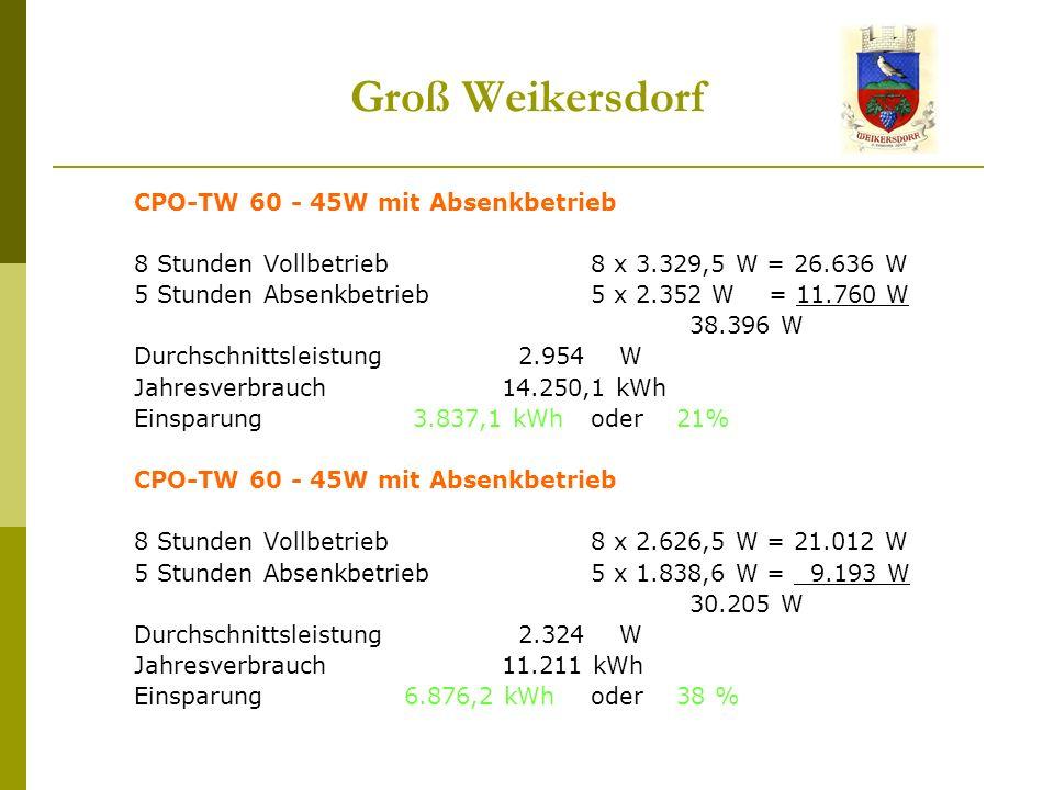 Groß Weikersdorf CPO-TW 60 - 45W mit Absenkbetrieb 8 Stunden Vollbetrieb8 x 3.329,5 W = 26.636 W 5 Stunden Absenkbetrieb5 x 2.352 W = 11.760 W 38.396 W Durchschnittsleistung 2.954 W Jahresverbrauch 14.250,1 kWh Einsparung 3.837,1 kWhoder 21% CPO-TW 60 - 45W mit Absenkbetrieb 8 Stunden Vollbetrieb8 x 2.626,5 W = 21.012 W 5 Stunden Absenkbetrieb5 x 1.838,6 W = 9.193 W 30.205 W Durchschnittsleistung 2.324 W Jahresverbrauch 11.211 kWh Einsparung 6.876,2 kWhoder 38 %