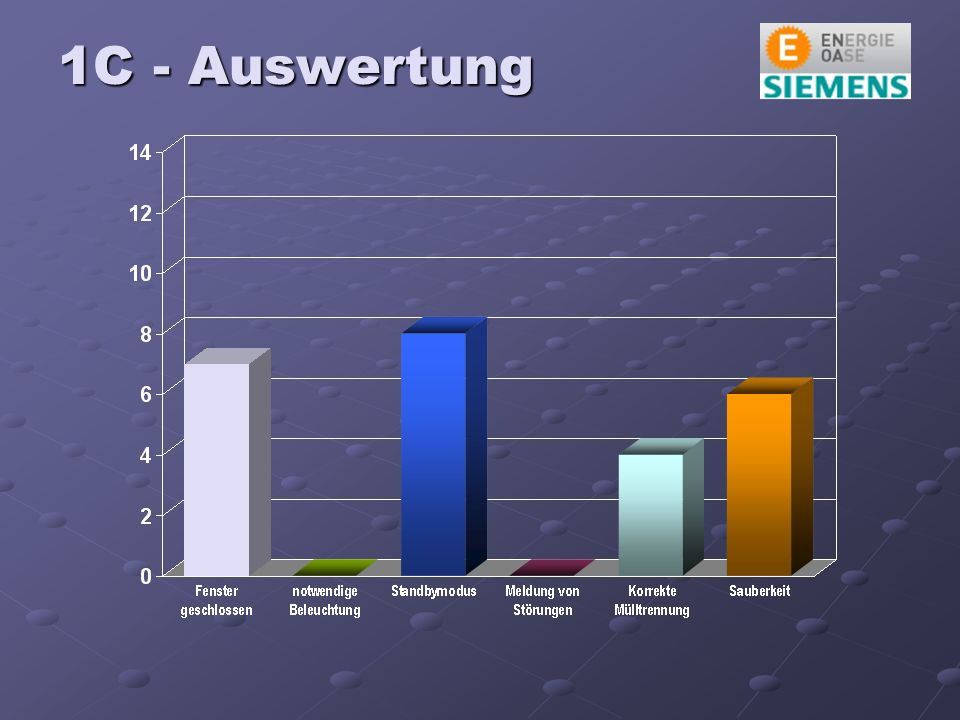 1C - Auswertung