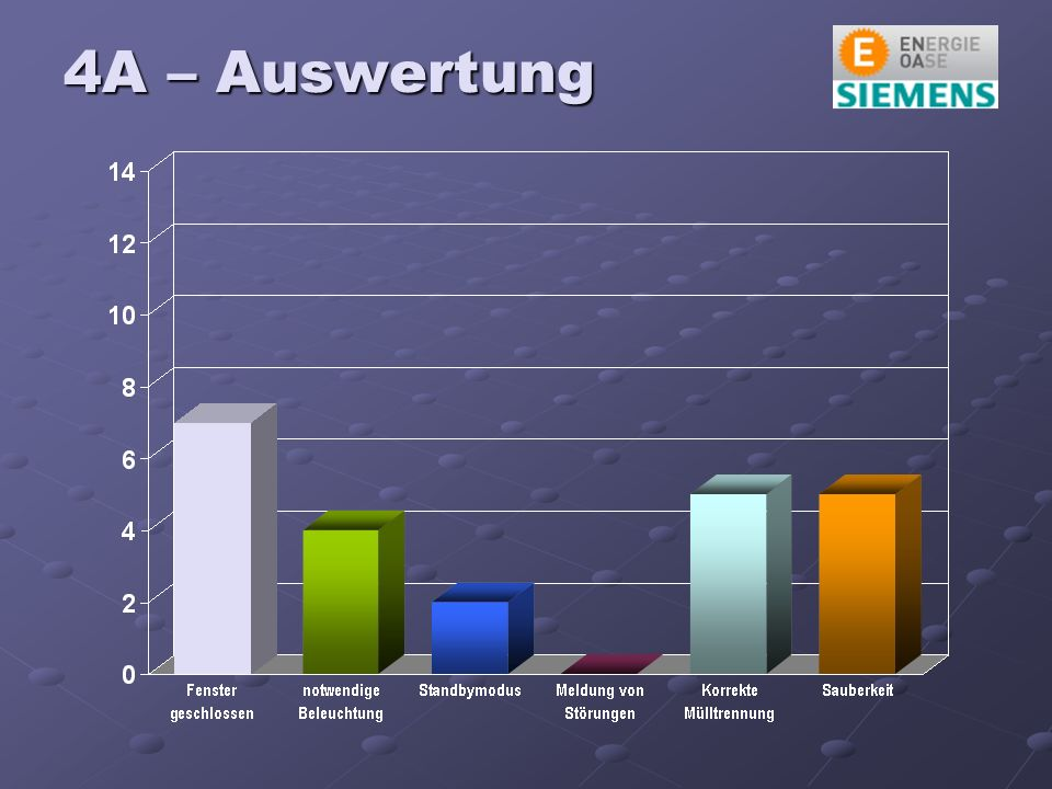 4A – Auswertung